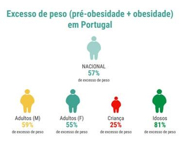 Excesso de peso em Portugal